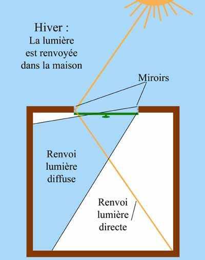 Entourage d ouverture miroir invention europe for Invention miroir