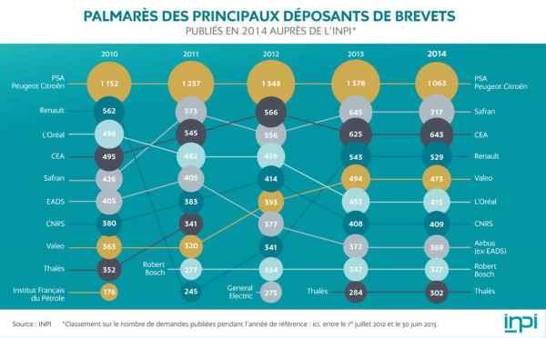 inpi_palmares-des-principaux-deposants-de-brevets_2015