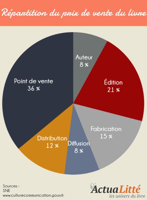 infographie-repartition_du_prix_de_vente_du_livre