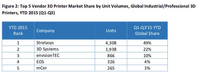 top-5-3d-printers-vendors-global-pro_2016