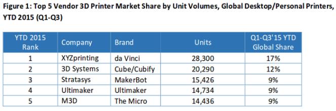 top-5-3d-printers-vendors-perso-desk_2016