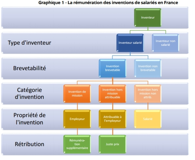 La_remuneration_des_inventeurs_de_salaries_en_France