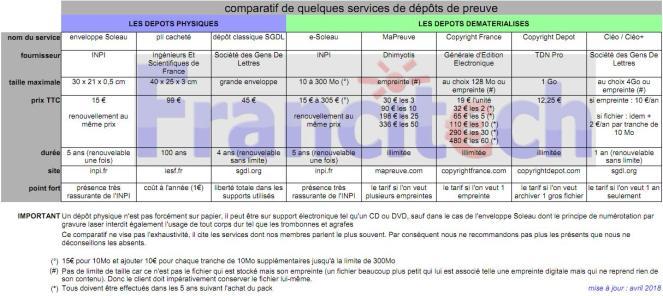 comparatif copyright +